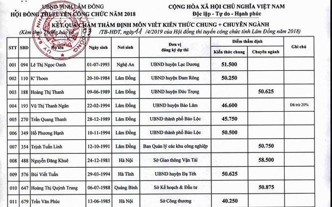 Lùm xùm kỳ thi tuyển công chức có tới 3 lần chấm điểm ở Lâm Đồng