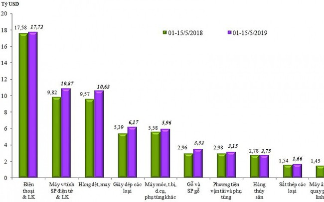 Những nhóm hàng xuất nhập khẩu nhiều đột biến 15 ngày đầu tháng 5