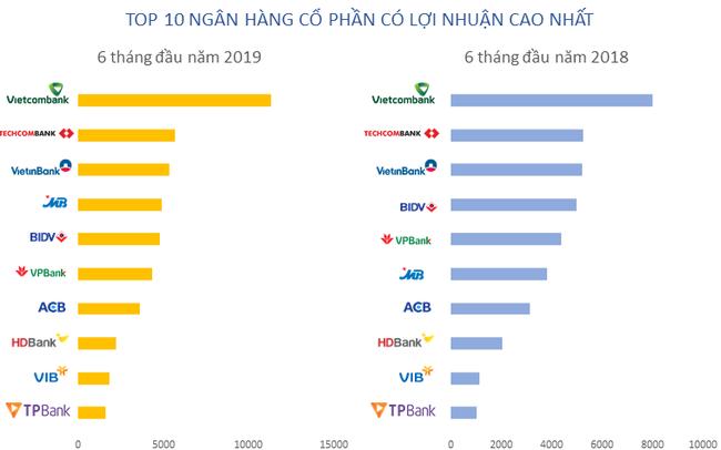 Lộ diện top 10 lợi nhuận ngân hàng 6 tháng đầu năm 2019