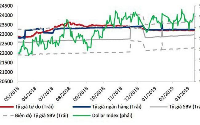 Đường đi nào cho tỷ giá USD/VND quý 2?