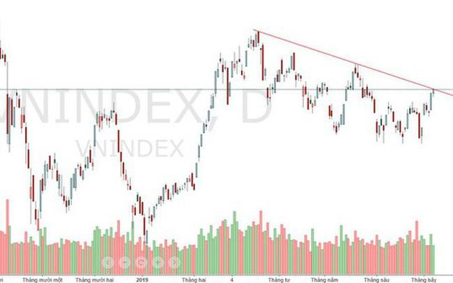 Xu thế dòng tiền: Diễn biến tích cực, gia tăng cổ phiếu