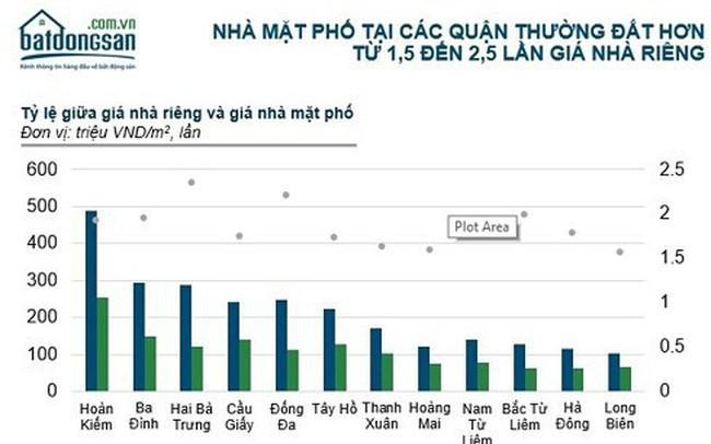 Hà Nội: Nhà đất mặt đường quận Hoàn Kiếm 500 triệu đồng/m2, vùng ven 100 triệu