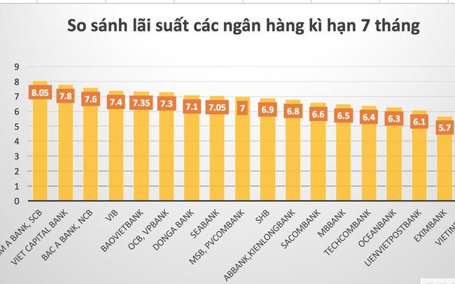 So sánh lãi suất các ngân hàng cao nhất kỳ hạn 7 tháng - ảnh 1