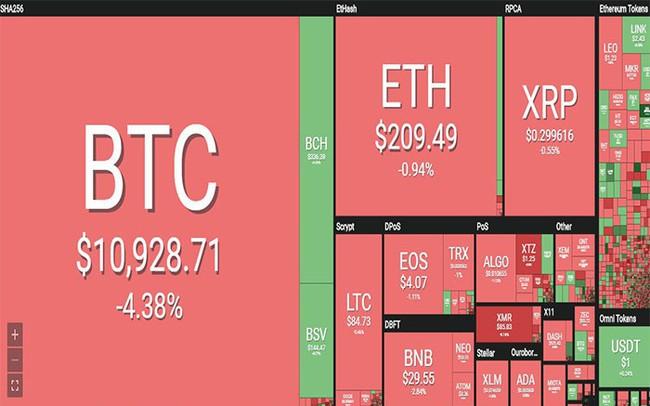 Thị trường tiền ảo rực đỏ, Bitcoin tụt dốc hơn 4% - ảnh 1