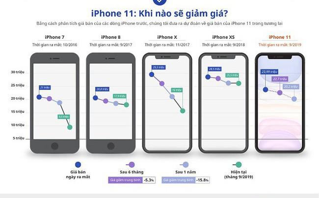 Giá iPhone 11 xách tay có thể về 22-25,5 triệu đồng vào tháng 3/2020 - ảnh 1