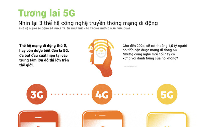 Khi 5G 'bỏ xa' 3G và 4G: Nhìn lại 3 thế hệ mạng di động