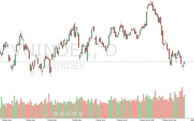 """Xu thế dòng tiền: """"Nhờn"""" tin xấu, thị trường có cơ hội tăng?"""