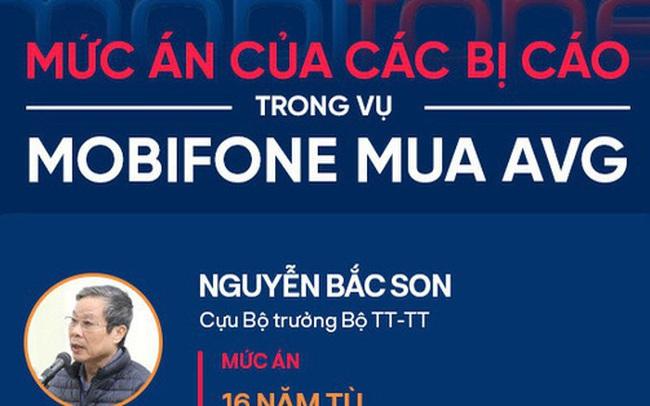 Tuyên án cựu Bộ trưởng Nguyễn Bắc Son, Trương Minh Tuấn và đồng phạm trong vụ MobiFone mua AVG