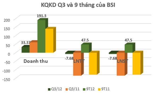 BSI: Quý 3 lỗ gần 7,7 tỷ đồng