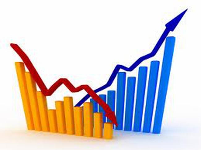 MSN thỏa thuận 5 triệu cổ phiếu, Vn-Index giảm hơn 6 điểm