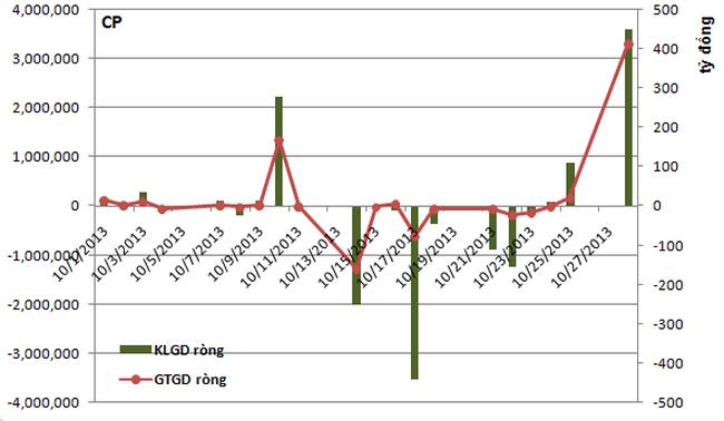 Tự doanh CTCK bán ròng 2 tuần liên tiếp, phiên 28/10 mua ròng hơn 400 tỷ trái phiếu