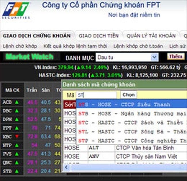 FPTS: Tổ chức tổng kết và nhận định thị trường thứ 6 hàng tuần