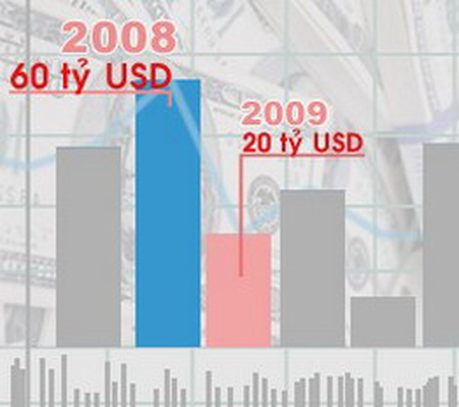 Vốn đầu tư nước ngoài đạt trên 10 tỷ USD trong 7 tháng đầu năm