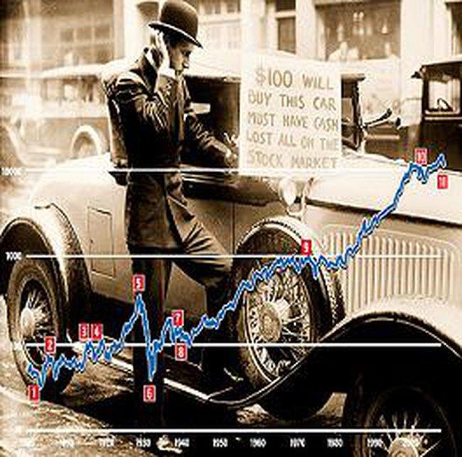 Lịch sử thị trường chứng khoán thế giới