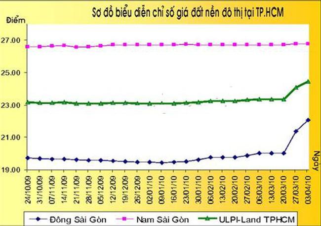 TP.HCM: Giá chào bán đất nền dự án tăng