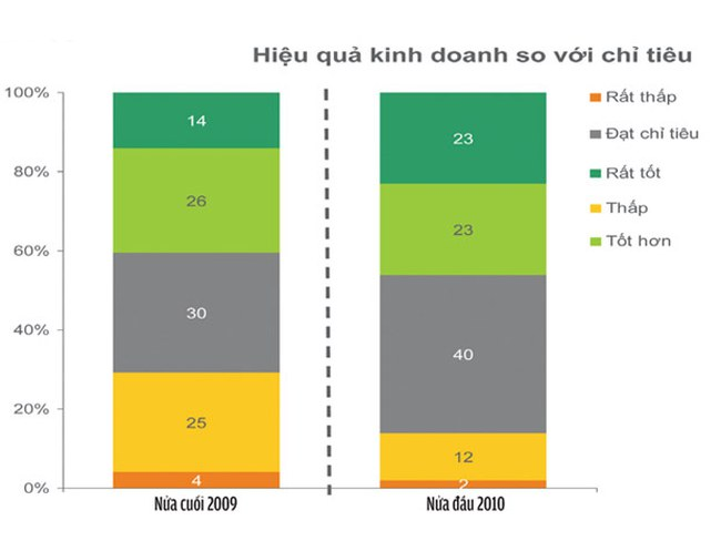 Người dân có khuynh hướng mua hàng Việt nhiều hơn