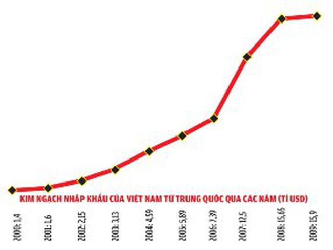 Đồng tệ mạnh lên và cán cân thương mại Việt – Trung
