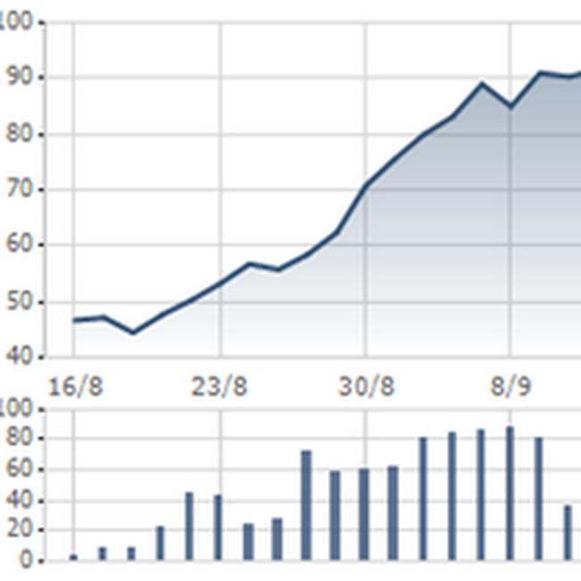 """AAA: Cổ đông lớn không bán được 400.000 cổ phiếu như đăng ký do """"thị trường không thuận lợi"""""""