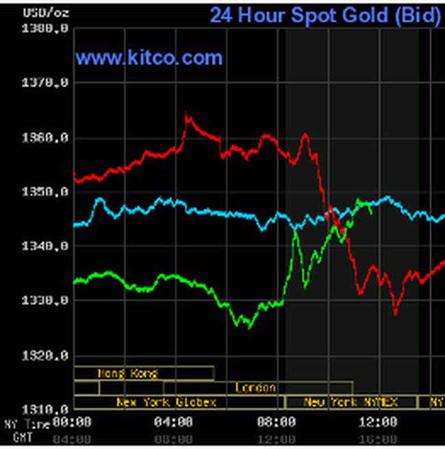 Vàng bật mạnh trở lại, USD lao dốc