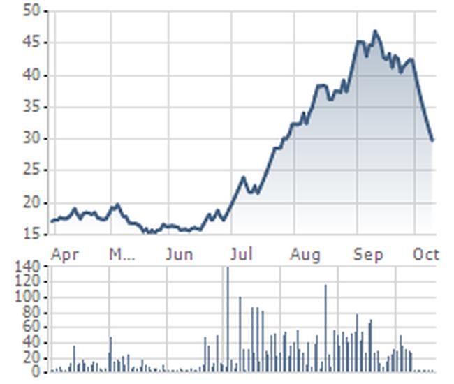 HTV: Cổ phiếu giảm sàn nhiều phiên liên tiếp nằm ngoài tầm kiểm soát của công ty