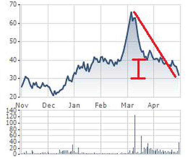 """Khi giá cổ phiếu rơi tự do: Đứt tay vì bắt """"dao"""""""