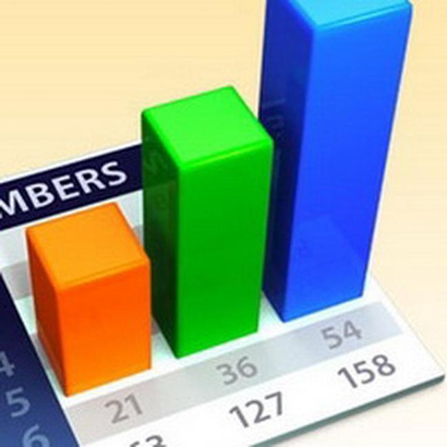 DC2, VHL: Kết quả kinh doanh quý III/2010