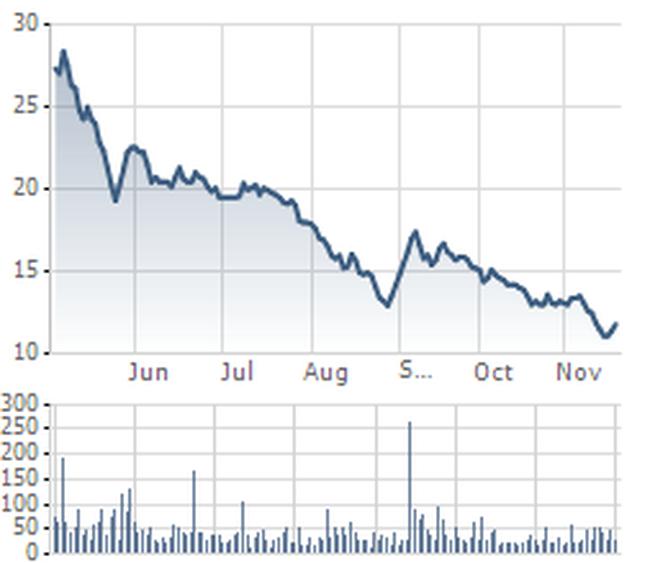 TLH: Hủy đấu giá cổ phần do không ai đăng ký tham gia