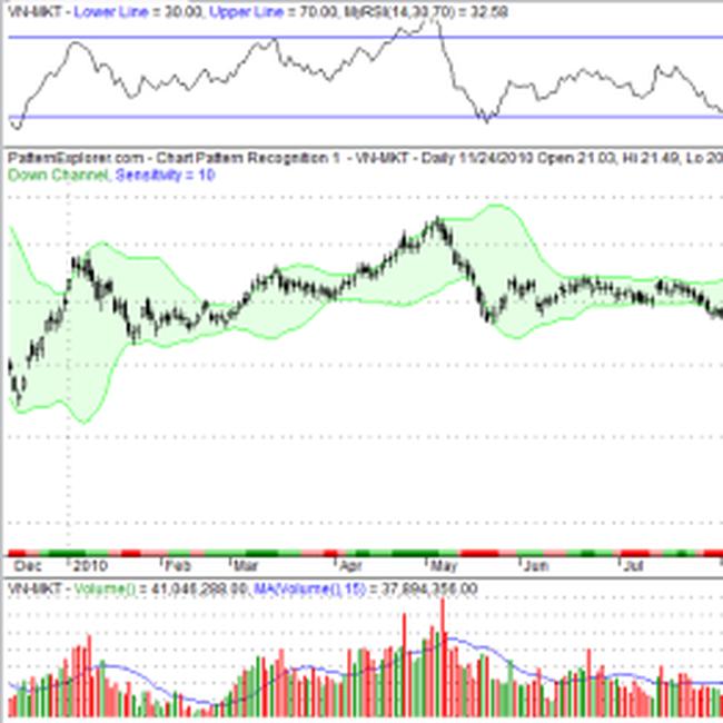 Phân tích kỹ thuật giá vàng, USD, dầu thô và chứng khoán ngày 24/11