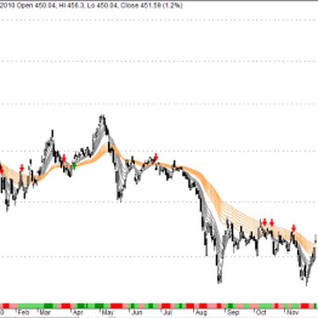 Phân tích kỹ thuật giá vàng, USD và chứng khoán ngày 30/11
