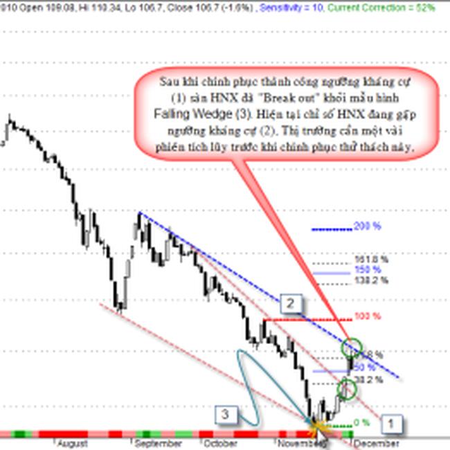 Phân tích kỹ thuật giá vàng, USD và chứng khoán ngày 1/12