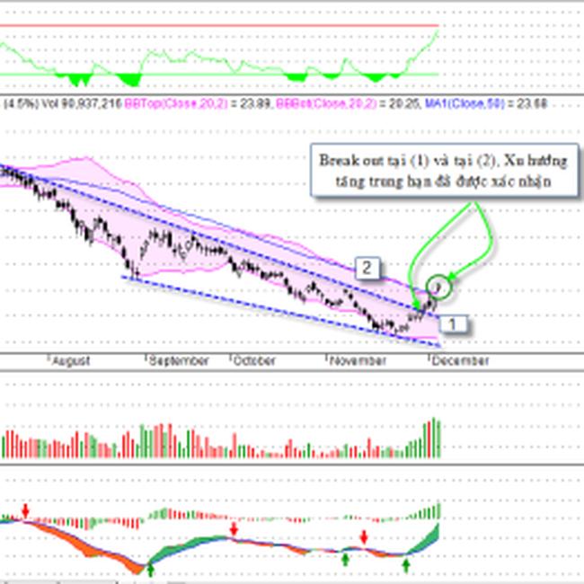 Phân tích kỹ thuật giá vàng và chứng khoán đầu tuần mới