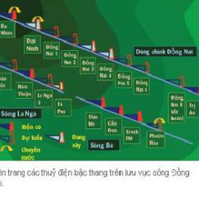 Bỏ thủy điện Đồng Nai 8