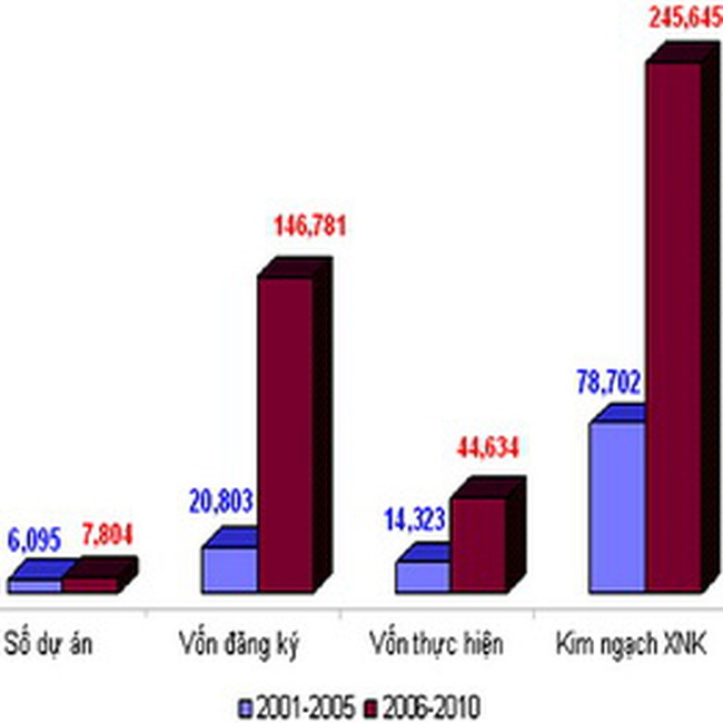 FDI 2010: Ba câu chuyện góp nhặt