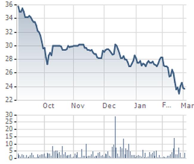 POM: Đã mua thêm hơn 753 nghìn cổ phiếu quỹ