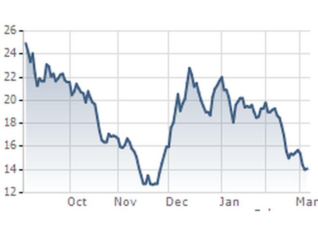 S99: Dự kiến phát hành cổ phiếu tăng vốn từ 170 tỷ lên 400 tỷ đồng