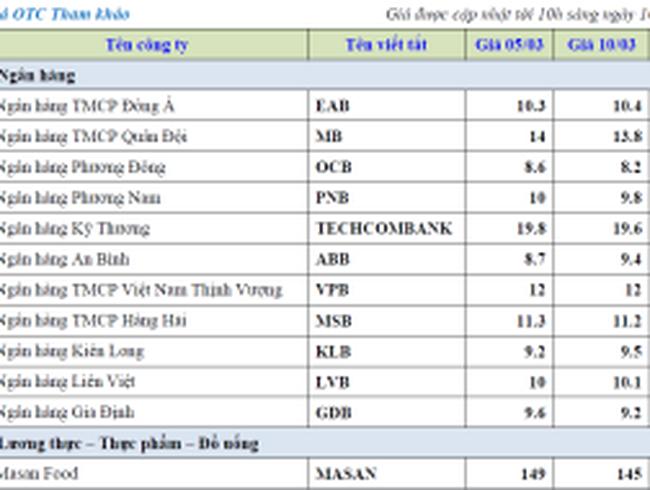 """Thị trường OTC: Nhiều mã cổ phiếu bắt đầu """"rã băng"""""""