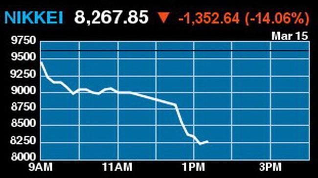 Dow Jones mất gần 250 điểm, giá vàng hạ 40USD/ounce xuống dưới 1.400USD/ounce