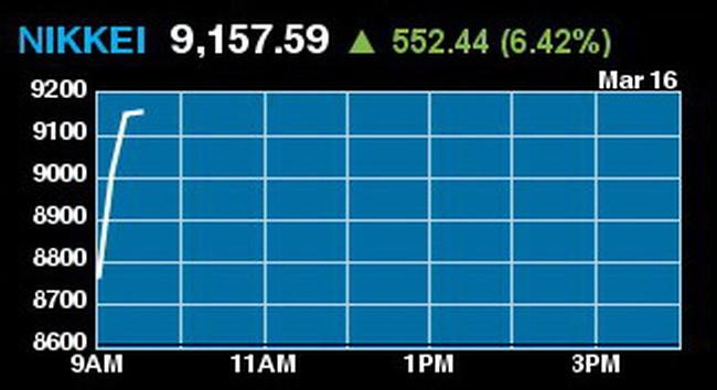 Nikkei 225 tăng mạnh hơn 6%, Nhật bơm thêm 43 tỷ USD vào thị trường tài chính