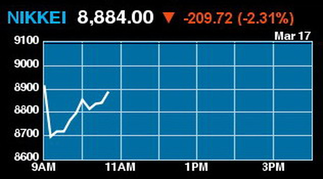 Nikkei 225 giảm 2,3%, Nhật bơm thêm 63 tỷ USD vào thị trường tài chính