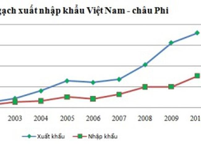 Việt Nam xuất khẩu sang châu Phi tăng bình quân 30-35%/năm