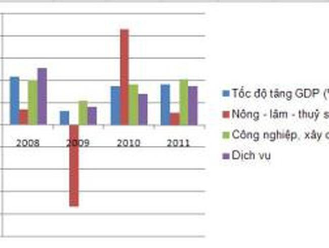 GDP TP. Hà Nội quý I tăng trưởng 9,2% so với cùng kỳ