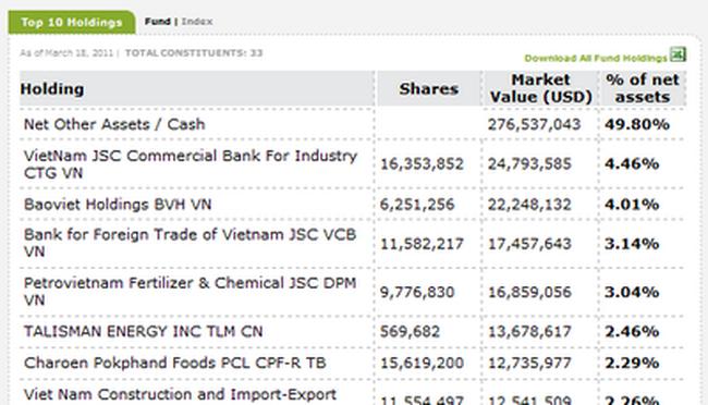 Thực hư chuyện quỹ VNM ETF có thêm hơn 276 triệu USD?