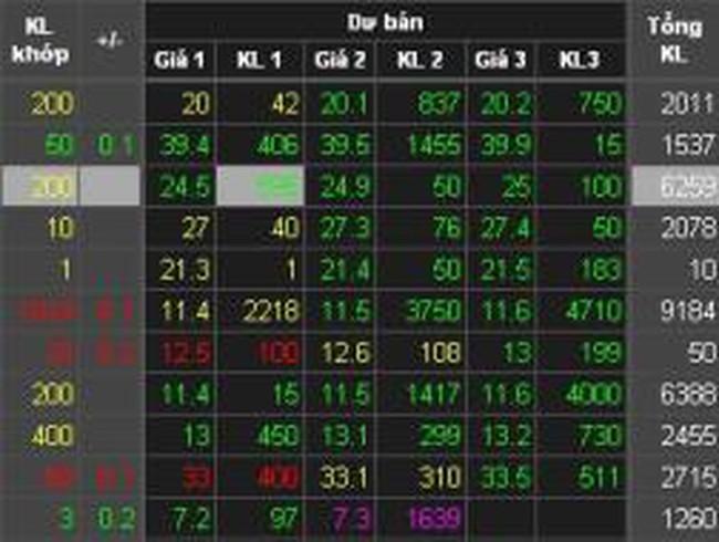 MCG, ABT, LSS, BHT, IDJ, PVV, IMP: Thông tin giao dịch lượng lớn cổ phiếu