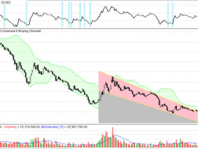 Phân tích kỹ thuật giá vàng, chứng khoán phiên giao dịch đầu tuần