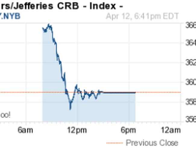Phiên GD 12/4: Giá vàng, dầu và các hàng hóa khác đồng loạt giảm sâu
