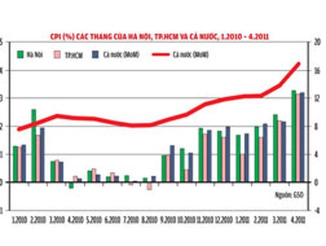 Lạm phát, nhập siêu và việc ổn định tỷ giá