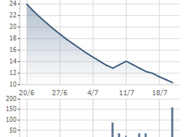 BGM: Ước đạt 7,3 tỷ đồng LNTT qúy II