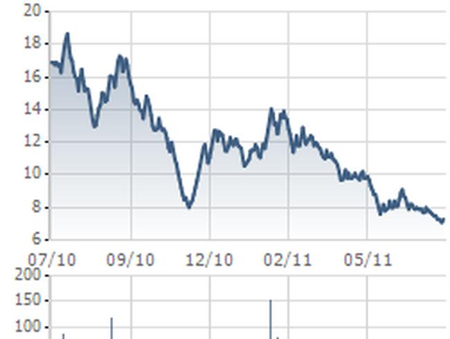 TDC: 6 tháng ước đạt 87,57 tỷ đồng LNTT, cổ phiếu vẫn liên tục giảm giá