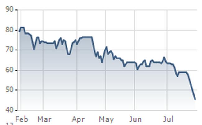 NBB: Cổ phiếu giảm sàn liên tục do tình hình thị trường