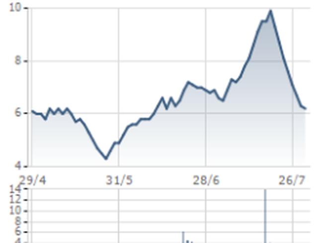 DIG: Mua vào gần 430.000 cổ phiếu SDJ và trở thành cổ đông lớn